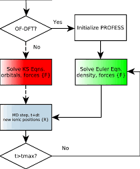 Flow Chart For Aimd Simulation With Profess Q Espresso