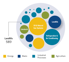 Global Mitigation Of Non Co2 Greenhouse Gases Landfills