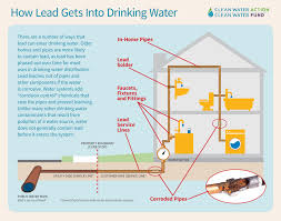 Home Drinking Water Lead And Drinking Water Clean Water Action
