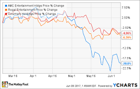 Are Movie Theater Stocks A Buy The Motley Fool