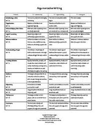 7th Grade Essay Writing 7th Grade Ccss Argumentative Writing Rubrics 7th Grade Common Core