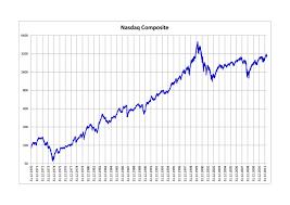 Nasdaq Index Chart History Nasdaq Composite Wikipedia