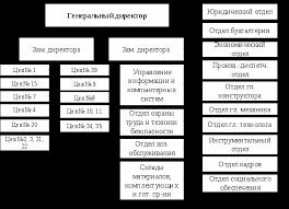 Отчет по преддипломной практике на Василевском хлебозаводе  В основу организации ступеней управления положен производственно территориальный принцип Ступени управления показывают последовательность получения