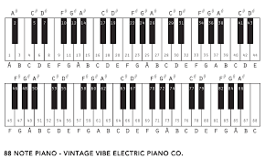 Piano Note Number Chart Pin On Tech Tips