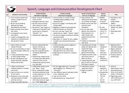 developmental milestones chart developmental milestones in normal language acquisition the