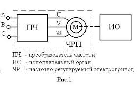 Реферат Тиристорные преобразователи частоты назначение типы  Тиристорные преобразователи частоты назначение типы структурная схема Коротко о частотно регулируемом