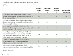 facts about republicans and immigration pew research center 5 facts about republicans and immigration