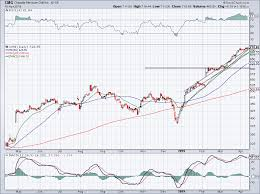 Wendy S Stock Chart 5 Fast Food Stocks That Are Cooking With Fire Investorplace