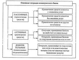 Банковское дело Возникновение и развитие банков Курсовая работа  Структура операций коммерческого банка