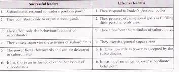 Short Essay On Leadership Essay On Leadership