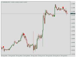 Торговля опционами с минимальным депозитом по сигналам