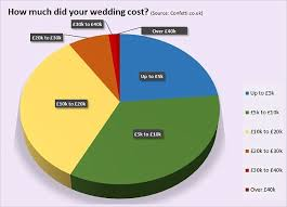 how much does a wedding really cost and who should pay? this is Indian Wedding Insurance Uk big day the largest chunk of people spend £5,000 to £10,000 on their Event Insurance