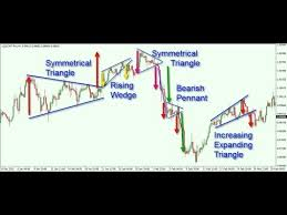 Chart Patterns to Predict Price Action for Forex, CFD & Crypto - YouTube