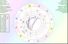 Astrology By Paul Saunders Miley Cyrus Liam Hemsworth