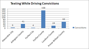 Chart Of Texting And Driving Statistics Texting While Driving Convictions High In Northern Virginia