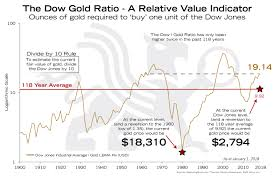 Dow Gold Ratio A Relative Value Indicator Bmg