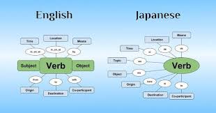 Grammar Structure Chart Japanese Sentence Structure The Ultimate Beginners Guide