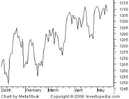 line chart definition   investopediabreaking down     line chart
