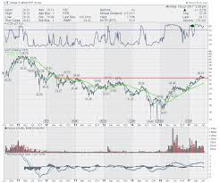 Lithium Etf Chart Lithium Etf Lit Gets A Spark At 10 Wma Dont Ignore This