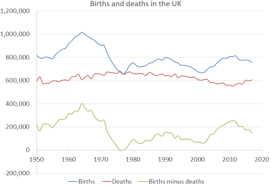 Demography Of The United Kingdom Wikipedia