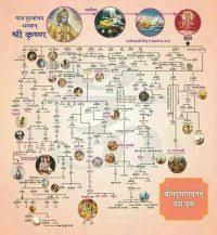 Mahabharata Family Tree Chart Pdf In Hindi Mahabharata Family Tree Chart Pdf In Hindi Telugu Web