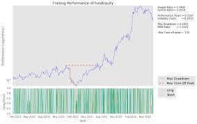 Heikin Ashi Charts In Excel Intro To Algorithmic Trading With Heikin Ashi