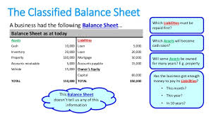 Detailed Classified Balance Sheet Centro Property Why Is The Balance Sheet Classified