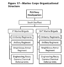 Peoples Liberation Navy Marine Corps Org Structure