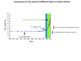 Co2 Levels Chart Last Time Carbon Dioxide Levels Were This High 15 Million