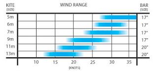 Slingshot Rpm Wind Range Chart Slingshot Cape Town