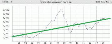 Australian Charts 2015 Australian Stock Market Outlook Forecast For 2015