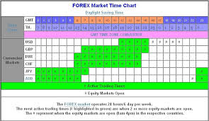 New York Forex Session Time Forex Trading Sessions
