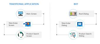 Design And Control Conversation Flow Bot Service