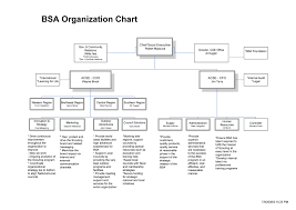 Bsa Chart Big Changes At Bsa National Office The Scout Patch Auction