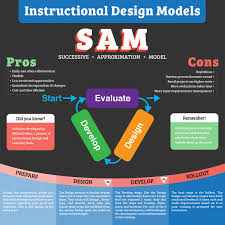 Sam Instructional Design Learning Materials Instructional Design Model Posters On