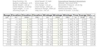 Bullet Trajectory Chart Ballistic Trajectory Calculator Shooterscalculator Com I