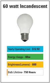 Led Vs Incandescent Lumens Chart Led Light Bulb Brightness Scale Color Charts Bulb Guide