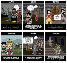 macbeth tragic hero storyboard by nmlucas choose how to print this storyboard