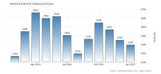 France Charts 2018 France Exports Of Pharmaceuticals 2000 2018 Data Chart