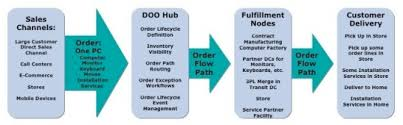Distributed Order Management A Critical Application