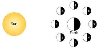 <b>Лунный календарь</b> 2020 июнь. Фазы Луны, лунные дни в июне ...
