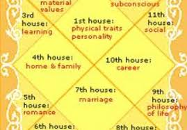 Astrosolutions I Will Prepare A Indian Vedic Astrology Chart And Provide A Report With Remedies For 5 On Www Fiverr Com