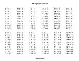 Free Printable Multiplication Facts 3rd Grade Pinterest