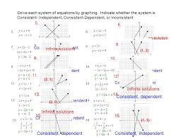 solve each system of equations by graphing tessshlo