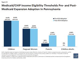 Medicaid Eligibility Income Chart Pa The Pennsylvania Health Care Landscape The Henry J Kaiser