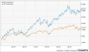 Why Reits Will Soar In 2017 And The 5 Best Buys Now