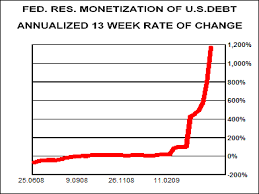 Fed Money Supply Chart U S Fed Fighting Against Monetary Laws Of Physics Boosting