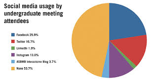 Social Media Pie Chart 2014 10 Precise Pie Chart Of Social Media Users