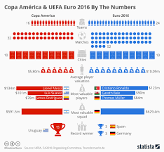 Chart How The Copa America And Euro 2016 Measure Up Statista