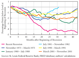 The Die Hard Recession Heads Off The Charts Newgeography Com